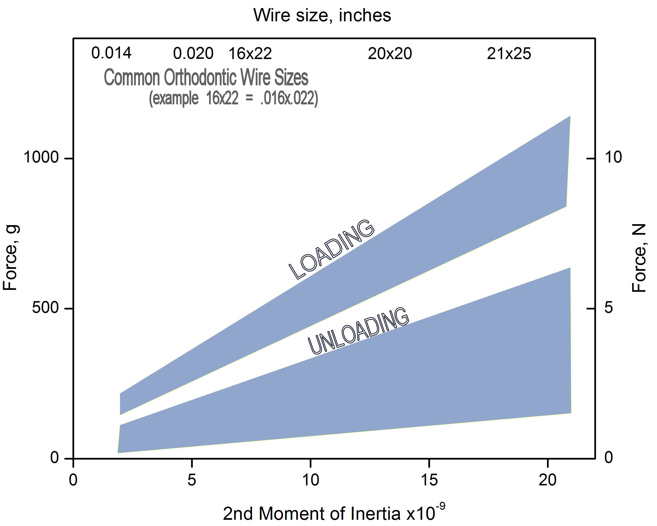 Wire Size vs. 2nd Moment of Inertia: NiTi